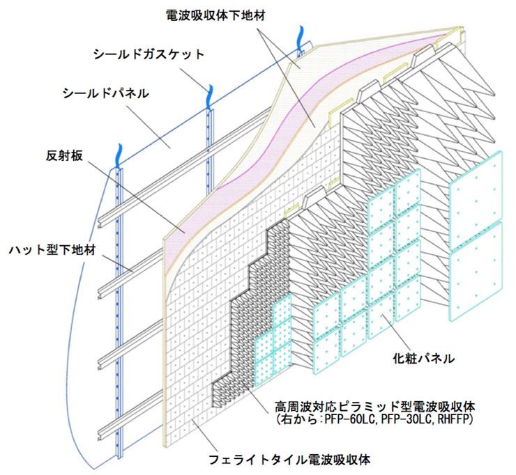 電波暗室構造図