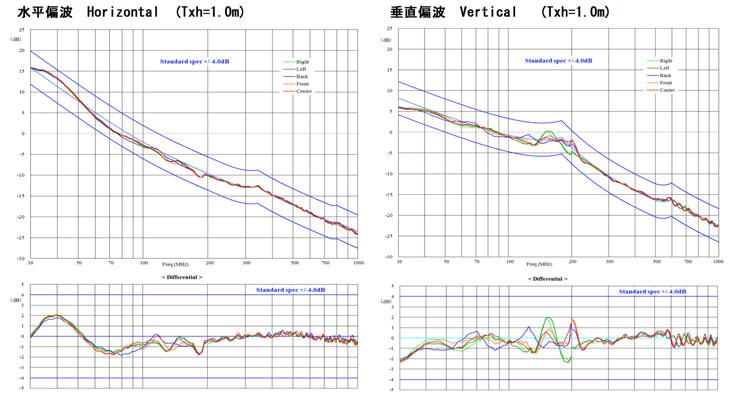 電波暗室測定データ
